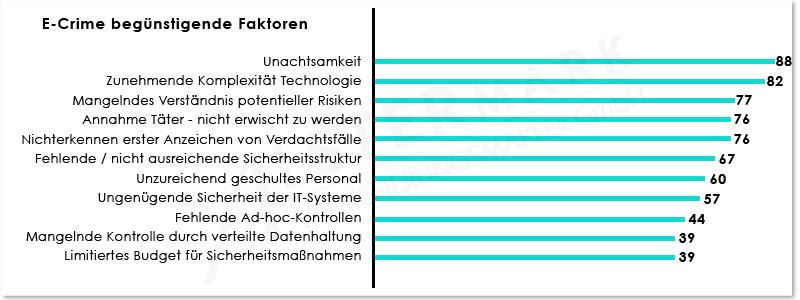 Hackerangriff Faktoren 2015